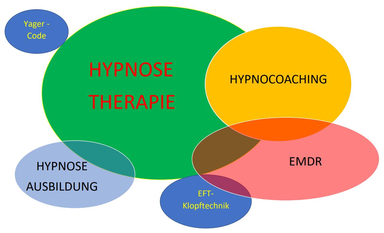 Hypnosetherapie bei Hypnose4Berlin
